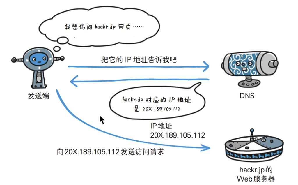 DNS域名系统