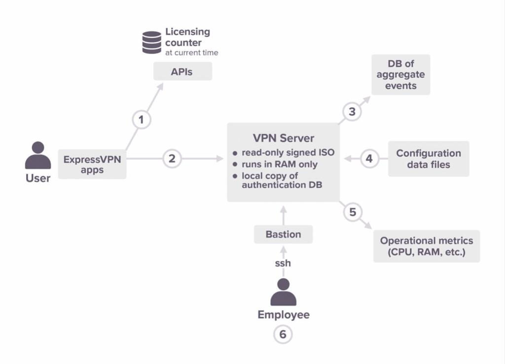 客户使用ExpressVPN流程图,说明如何保护客户隐私