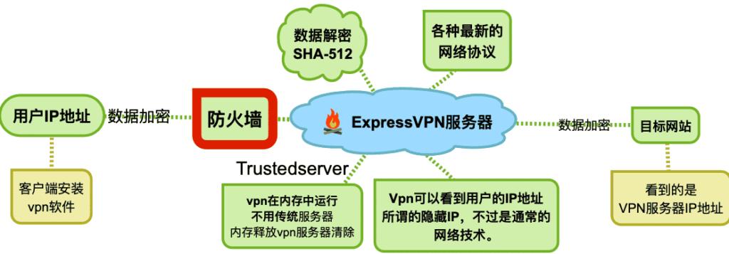 vpn的简单工作原理