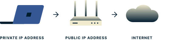 public vs private ip address