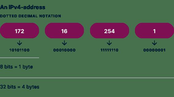 现在使用两种版本的Internet协议:IP版本4(IPv4)和IP版本6(IPv6),这和手机号扩容一个道理。